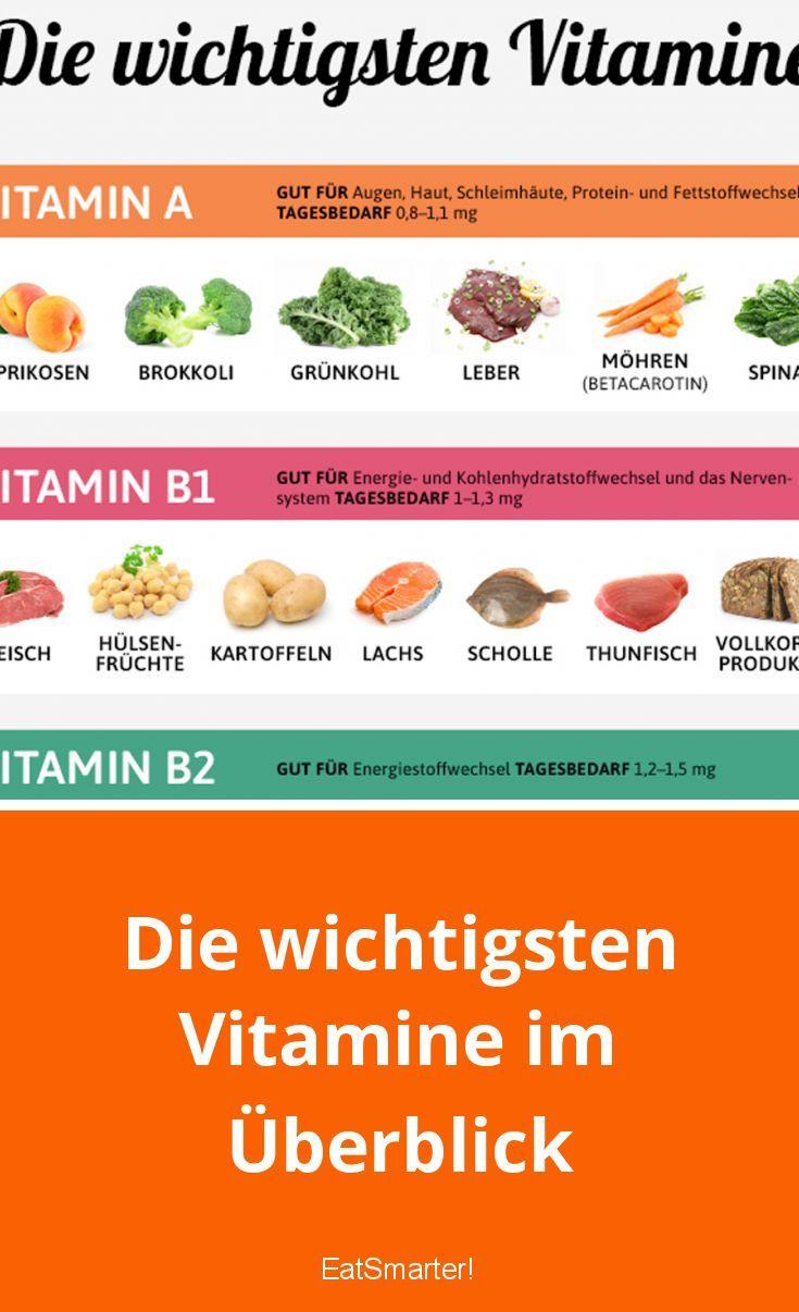 Vitamine Im Ei