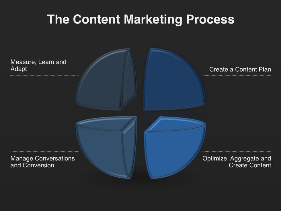 The Content Marketing Process  Content Marketing Planning