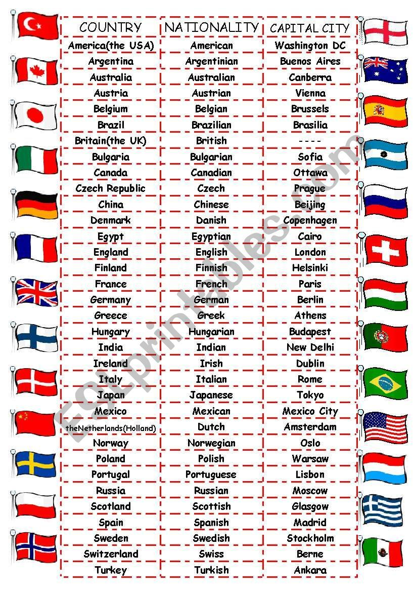 A Worksheet On Country Nationality Capital City Names And Their Flags To Go With T English Language Learning Grammar English Lessons English Language Learning