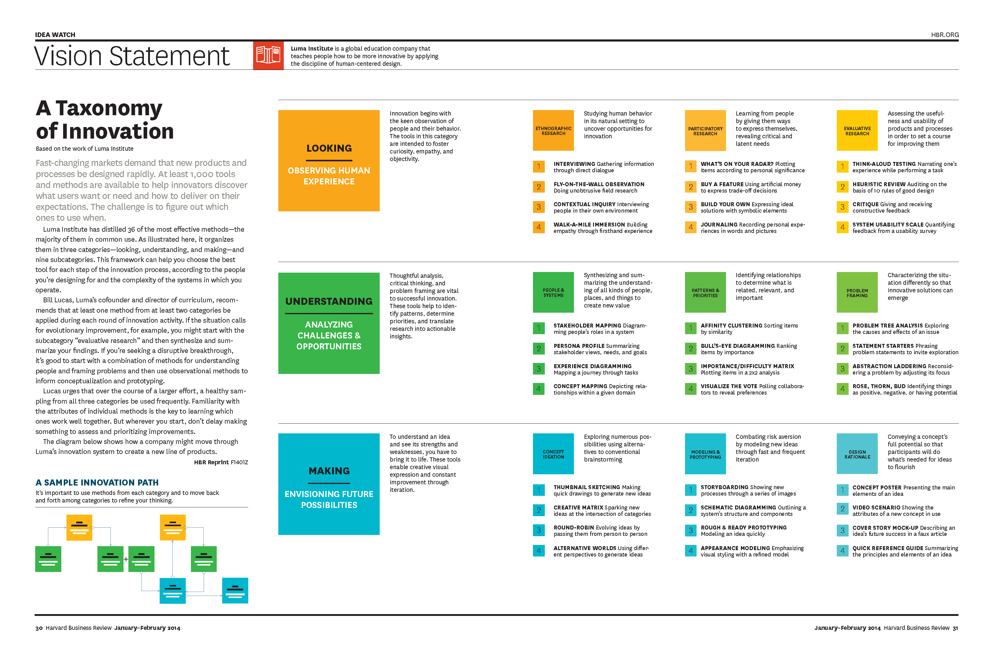 A Taxonomy of Innovation (January/February 14) | Vision Statements ...