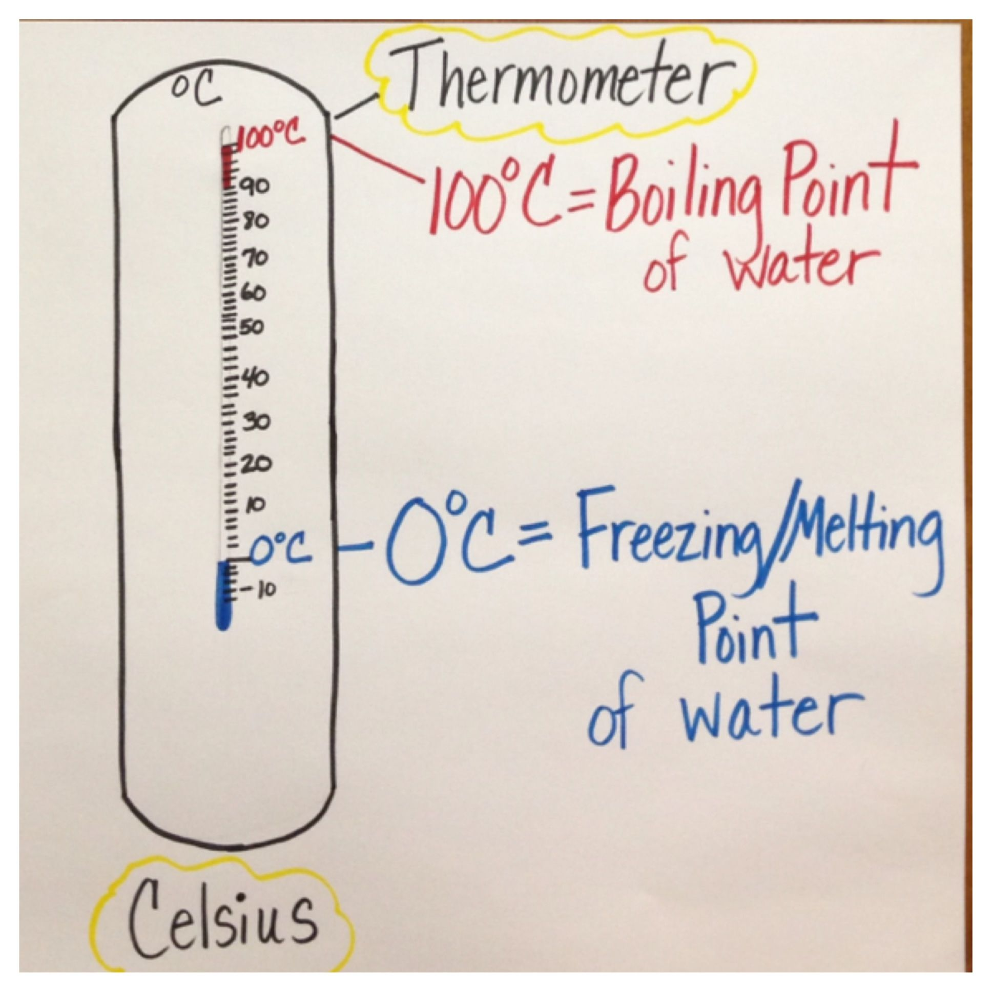 Boiling Point Freezing Melting Point Anchorchart