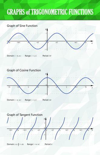 Graphs Of Trigonometric Functions I Math Posters Math Poster Trigonometric Functions Trigonometry