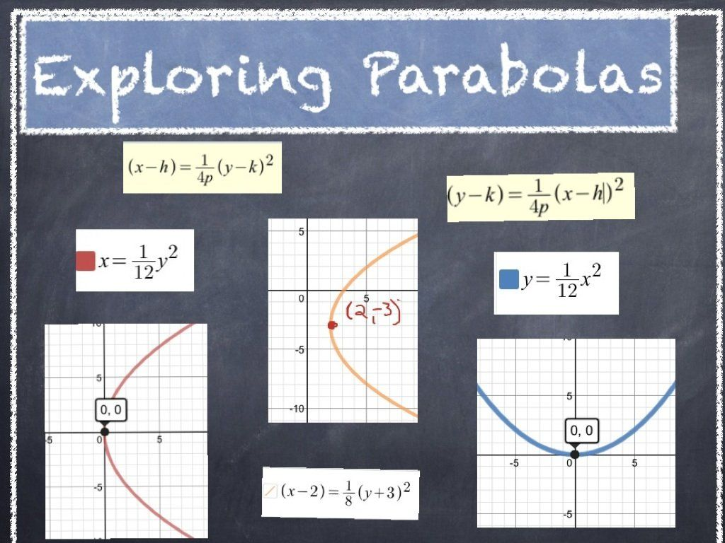 Touch This Image Graphing Parabolas By Bhyink