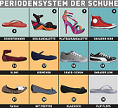 Periodic Table of Shoes