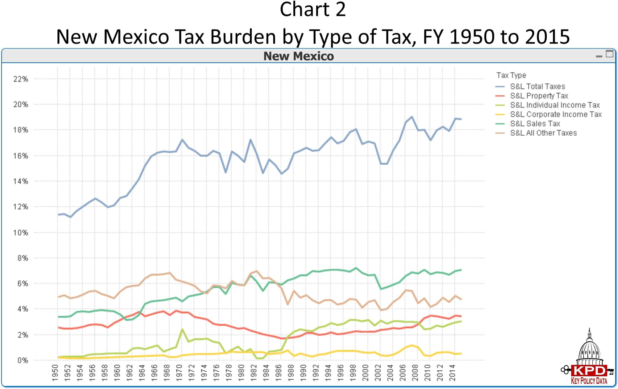 Chart 2 New Mexico Tax Burden By Type Of Tax Fy To