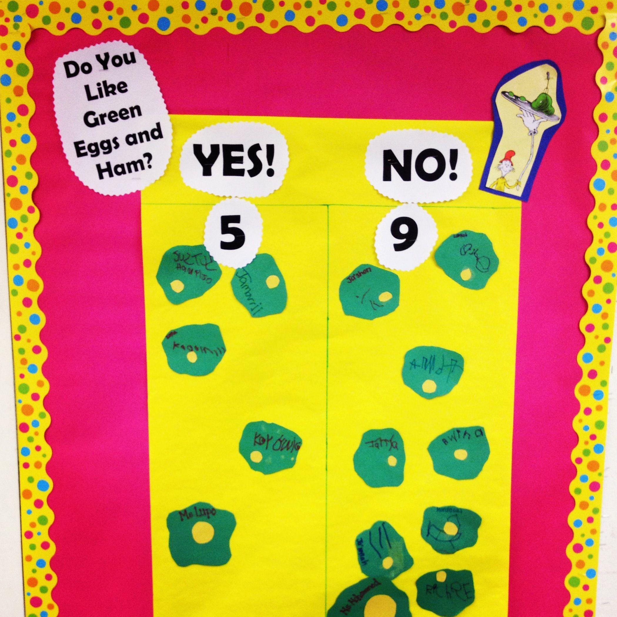 Dr Seuss Green Eggs Amp Ham Prek March Bulletin Board
