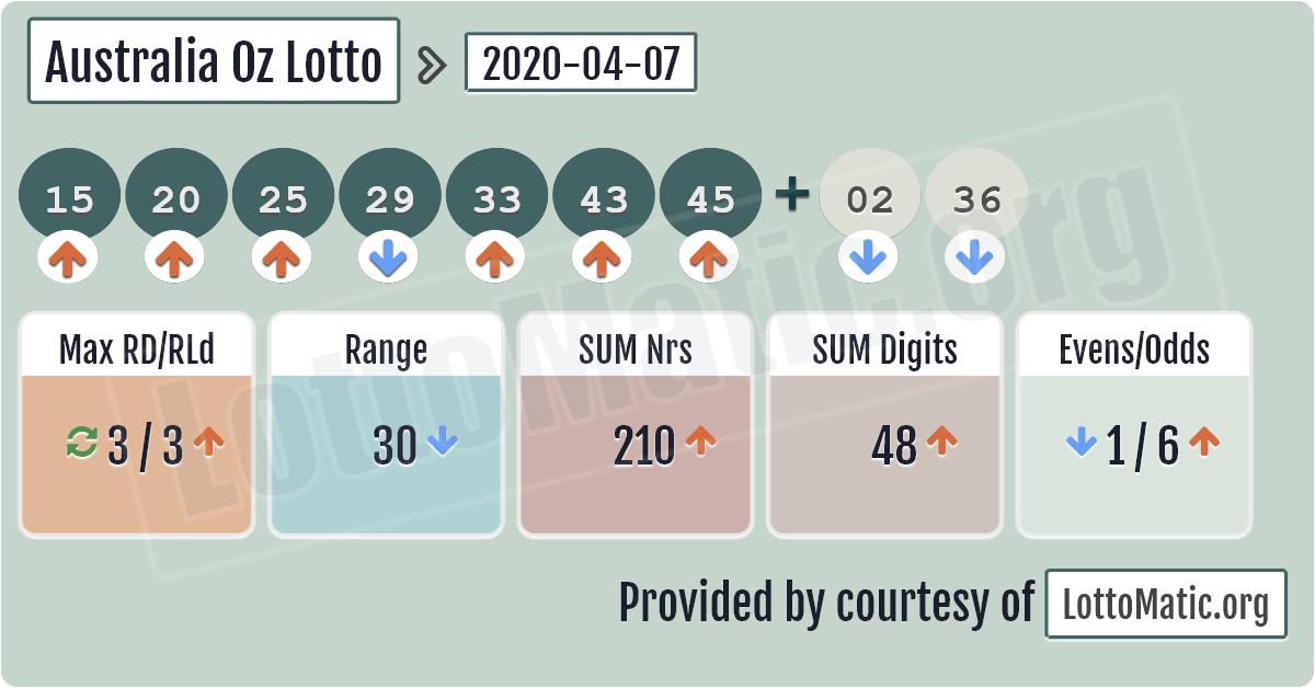 Lotto Australia Numbers