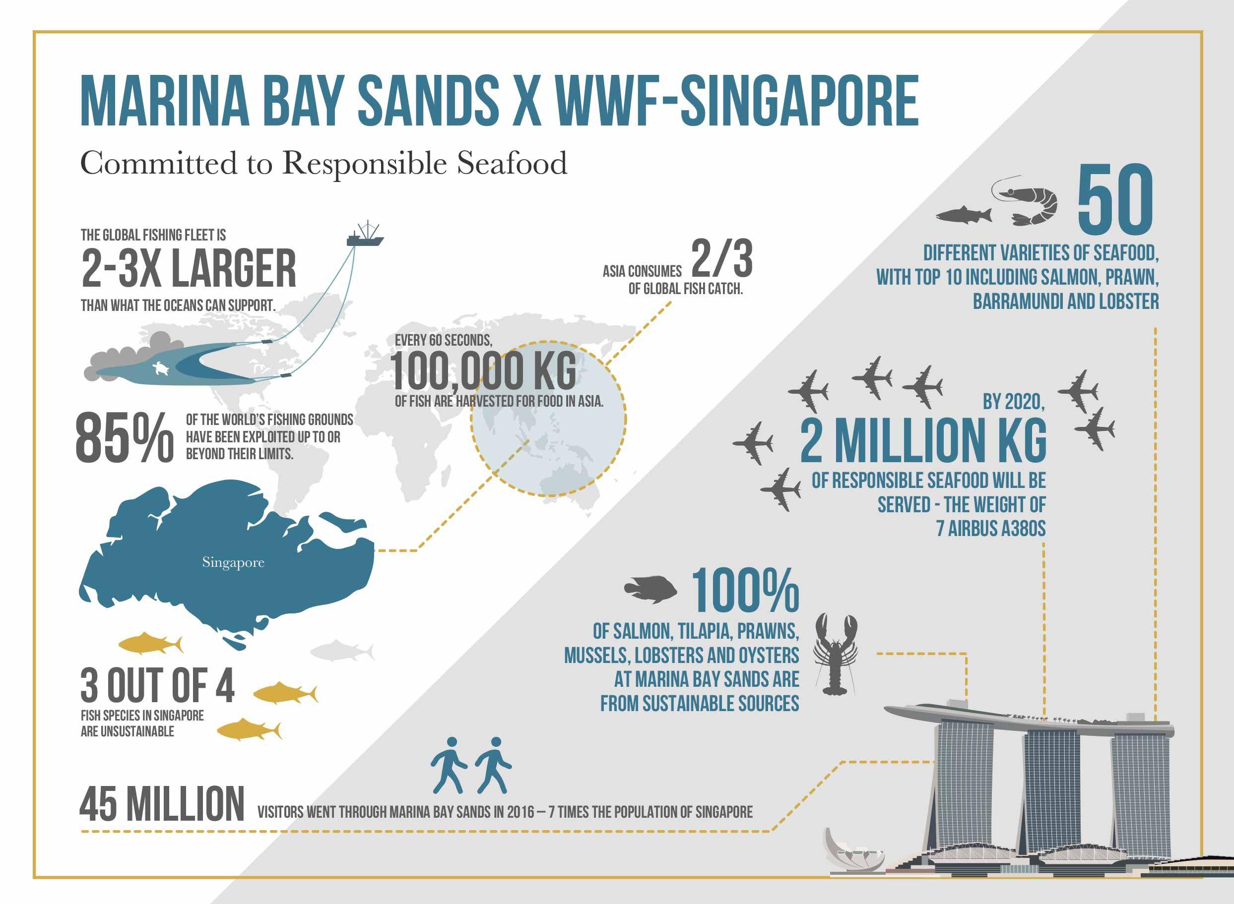Marina Bay Sands And Wwf To Embark On Sustainability Partnership