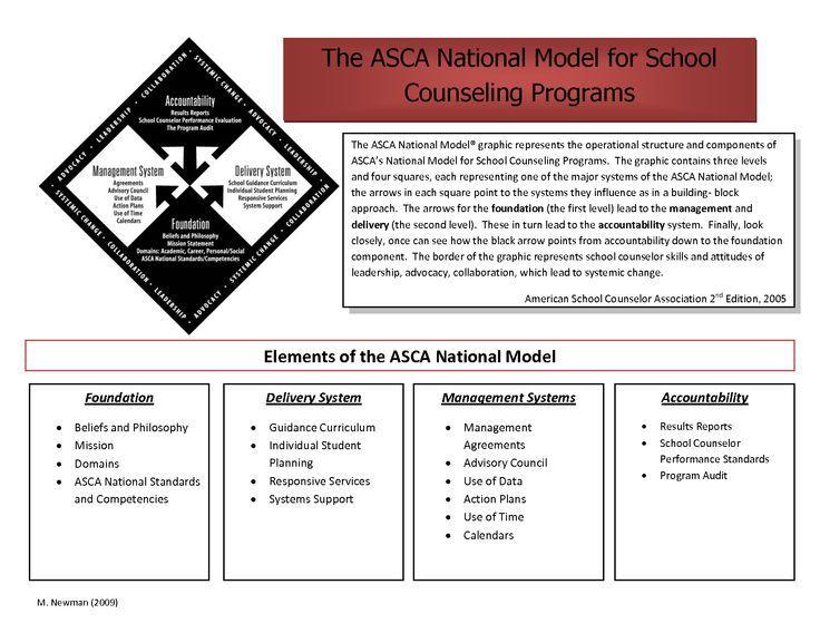 Image result for asca mindsets and behaviors chart asca