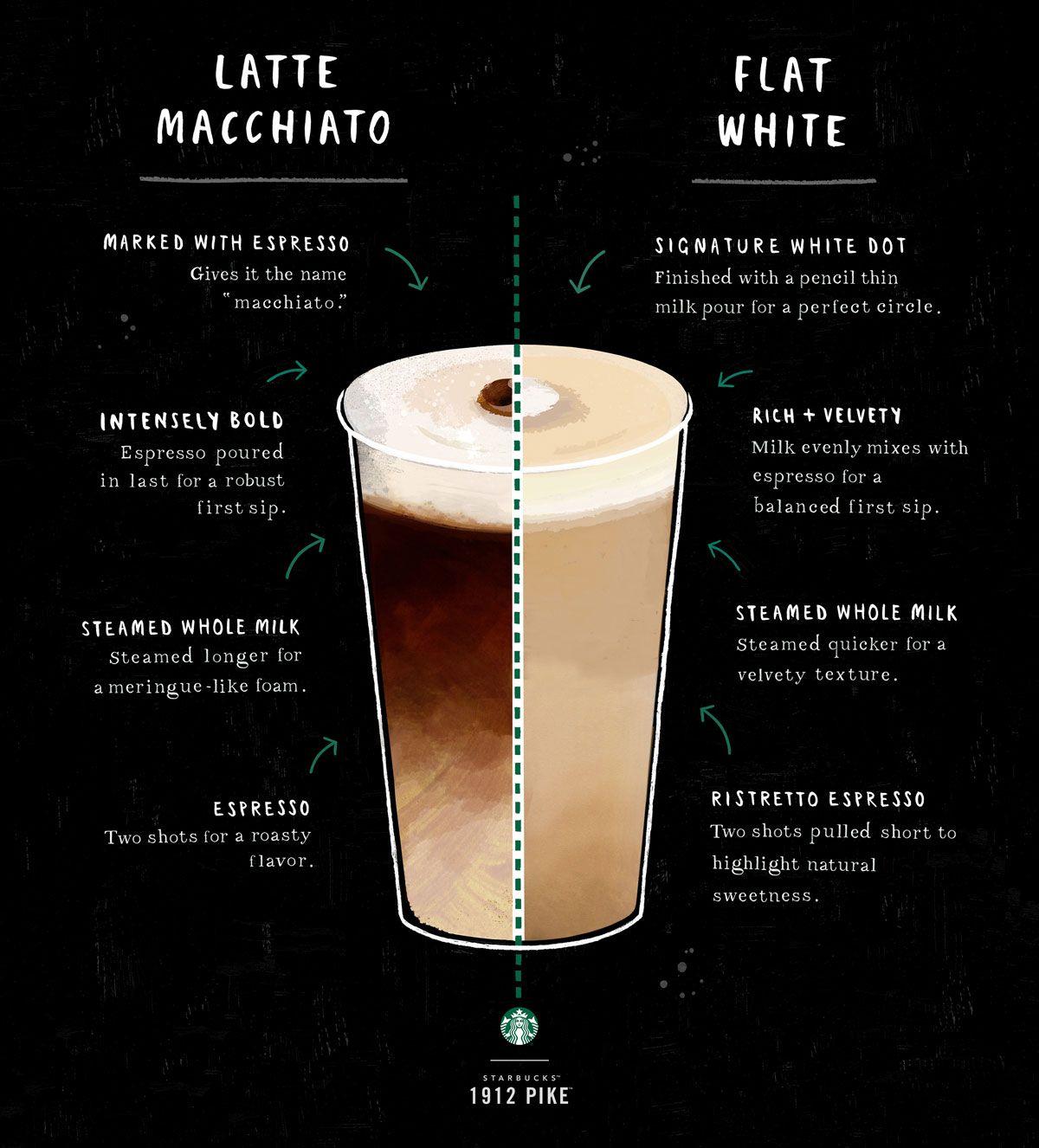 Comparing the Latte Macchiato and the Flat White #lattemacchiato