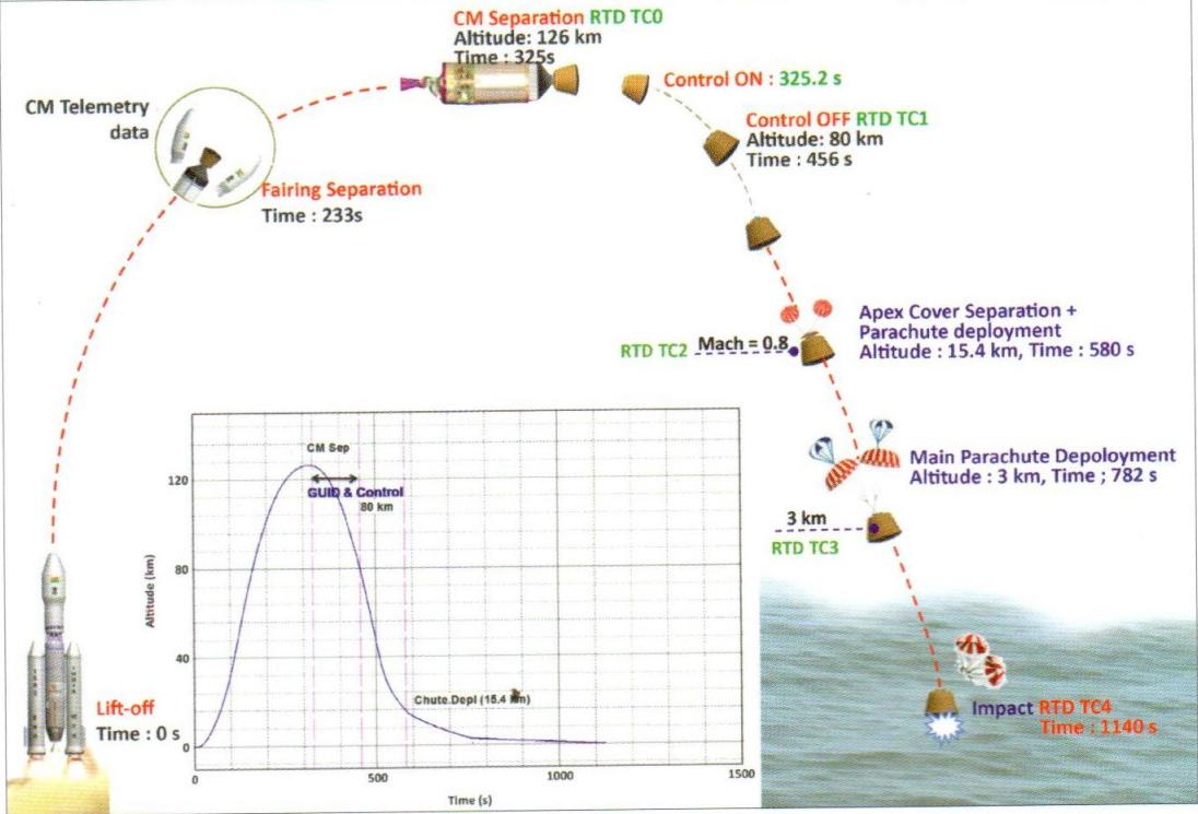 Vol d'essai réussi pour la plus grosse fusée indienne - Sciences et Avenir