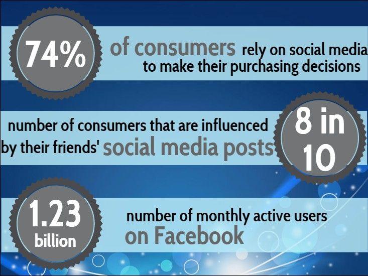 social media facts 2015 Communication Pinterest Social marketing - making smart marketing plan