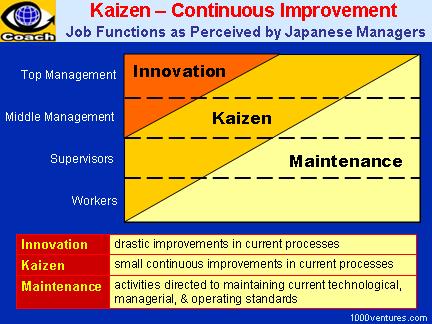 Kaizen Japanese Continuous Improvement Strategy Kaizen Business Process Management Change