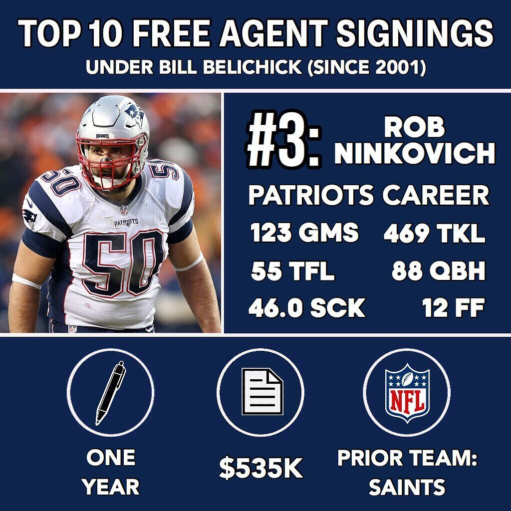 2 492 Likes 33 Comments New England Patriots Fan Page Patr1ots On Instagram Top 10 Patriots Free Agent Sign With Images Free Agent Patriots Fans Patriots