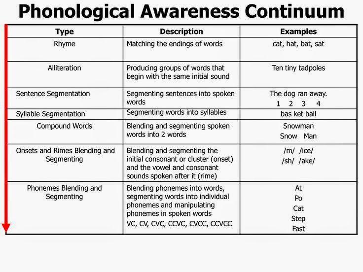What Is Phonological And Phonemic Awareness Phonemic Awareness