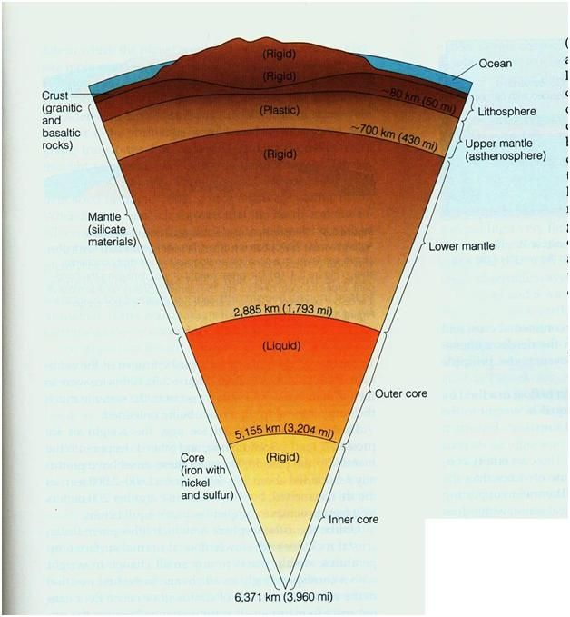 Layers of the earth candy corn science pinterest