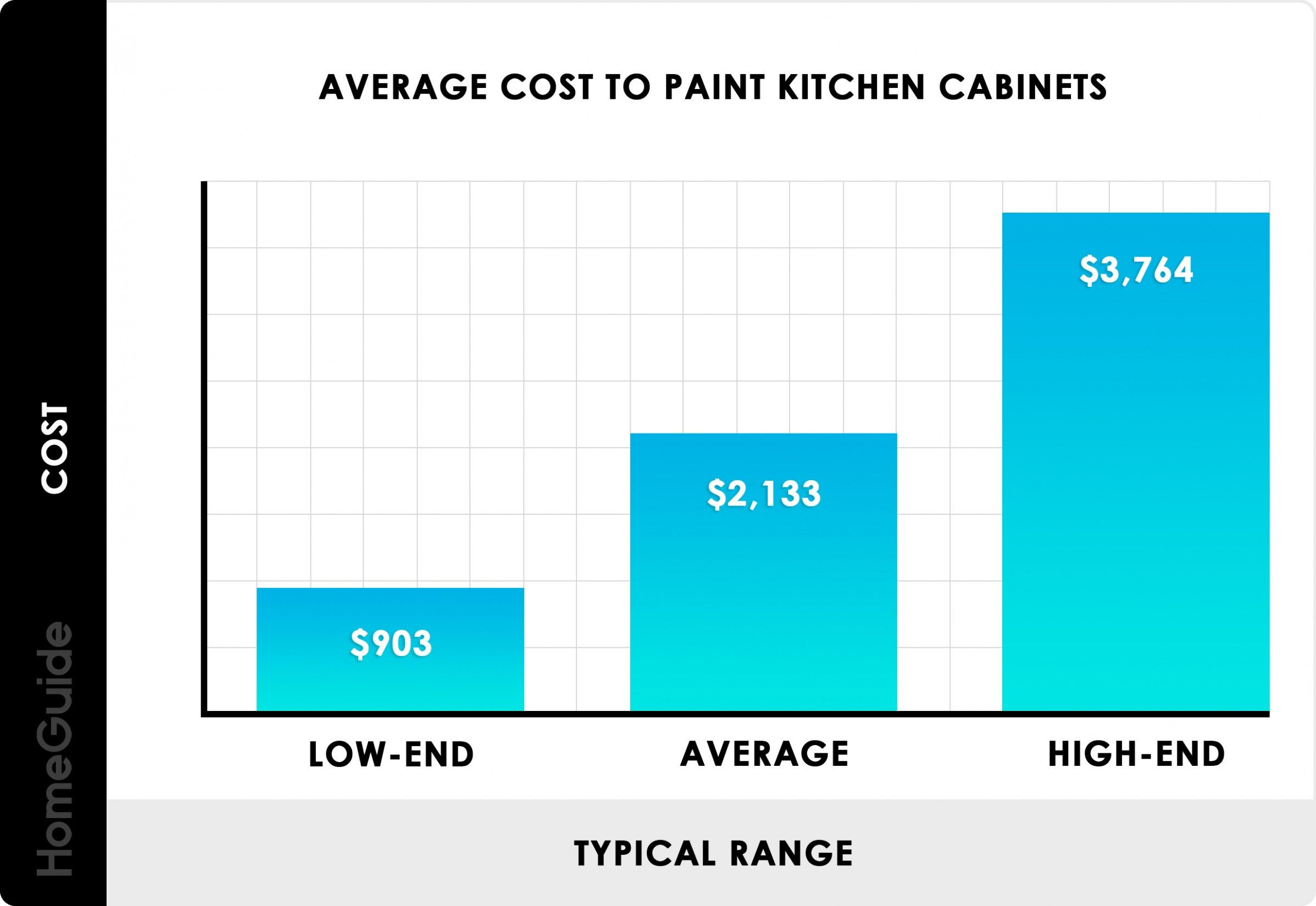 7 Decorating Average Cost To Paint Kitchen Cabinets Painting
