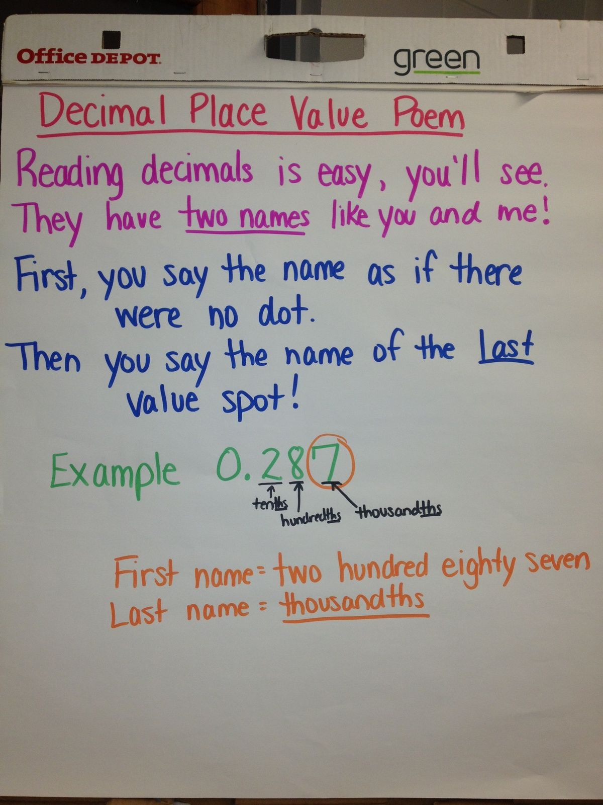 Decimals Anchor Chart Image Only