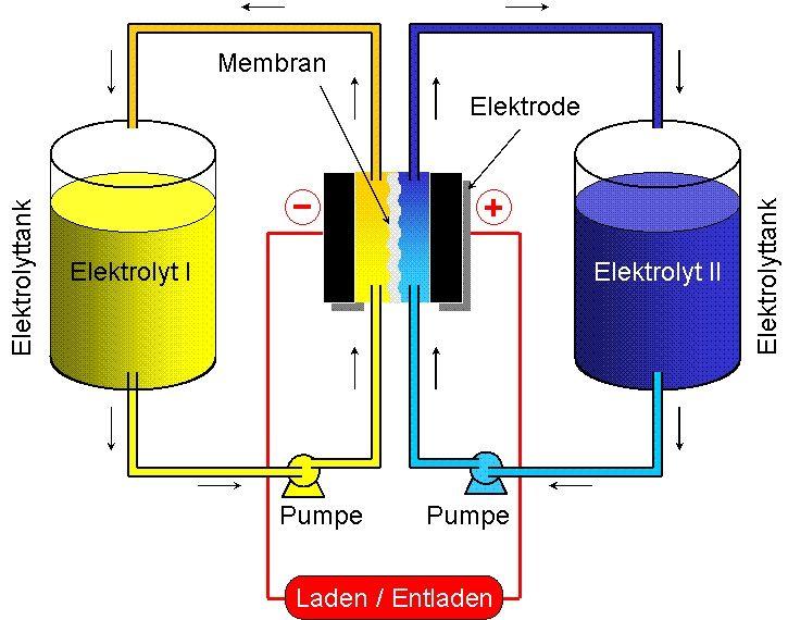 Redox | Redox-flow batteries - ISEA - Institut für ...