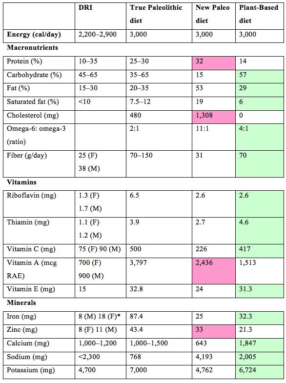 Paleo Diet, Paleo, Paleo Chart