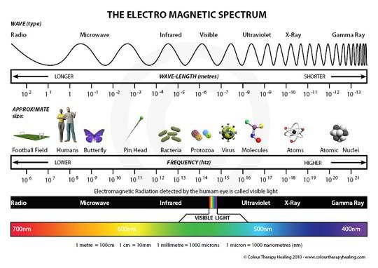 17 Best images about Electromagnetic spectrum on Pinterest | Sound ...