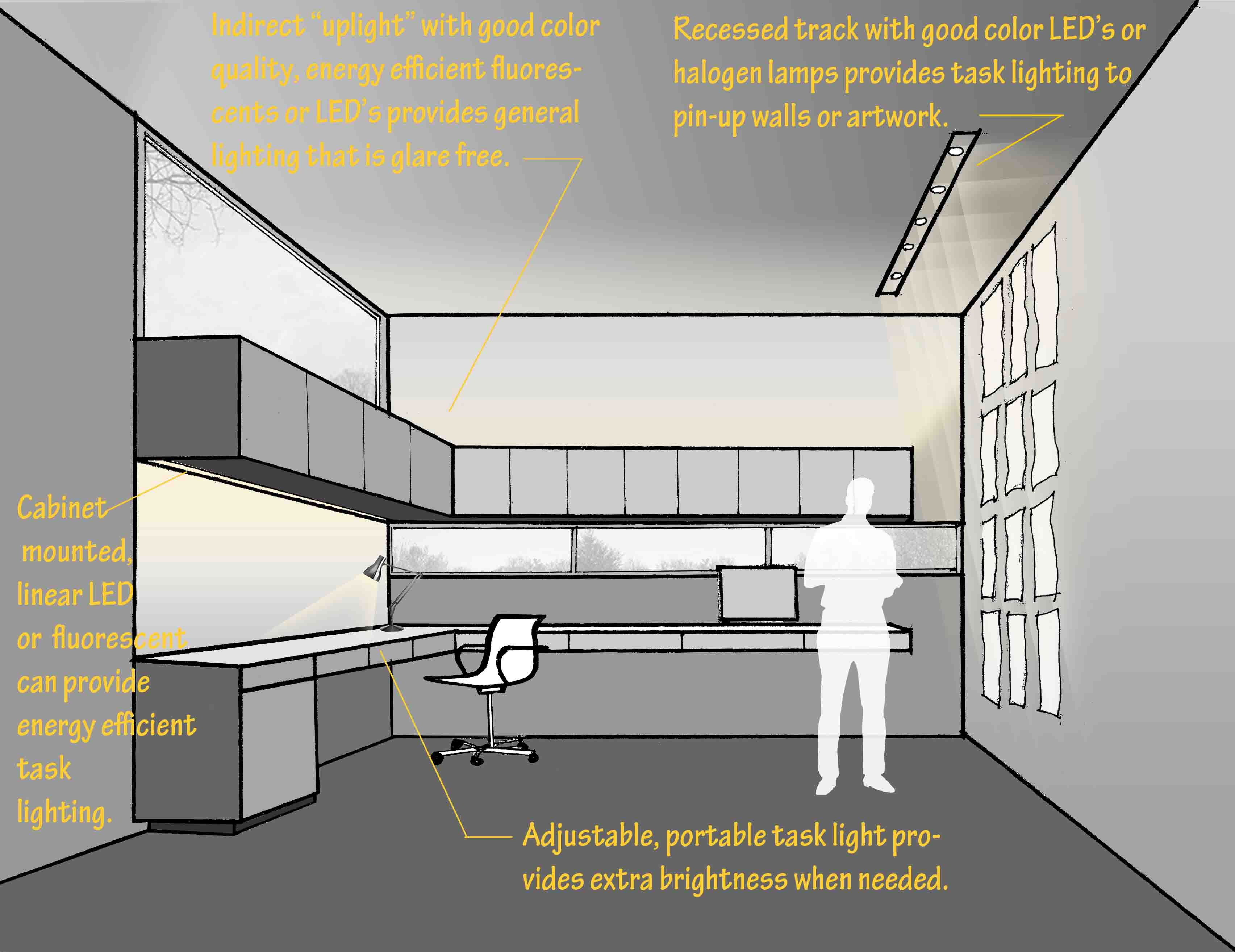Lighting is one of the most important components for any home office ...