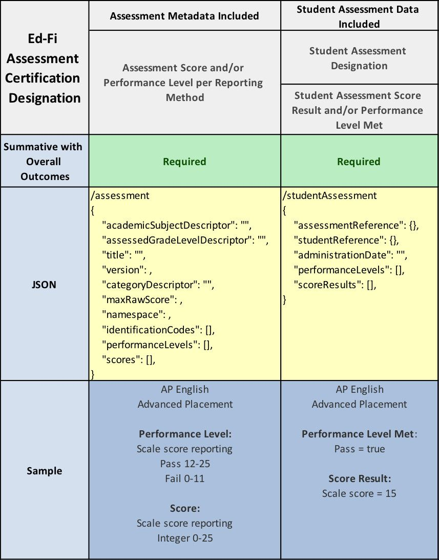 Current state assessment template awesome ed fi rfc 8