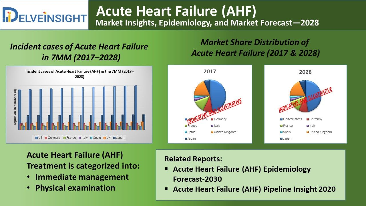 Acute Heart Failure Market Insights Epidemiology And Market
