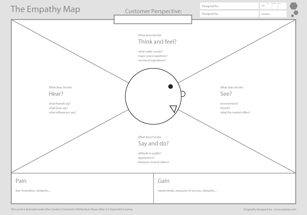The empathy map tool and metodology from Dave Gray