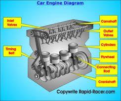 how a basic i 4 (inline 4 cylinder) engine works engineeringhow a basic i 4 (inline 4 cylinder) engine works