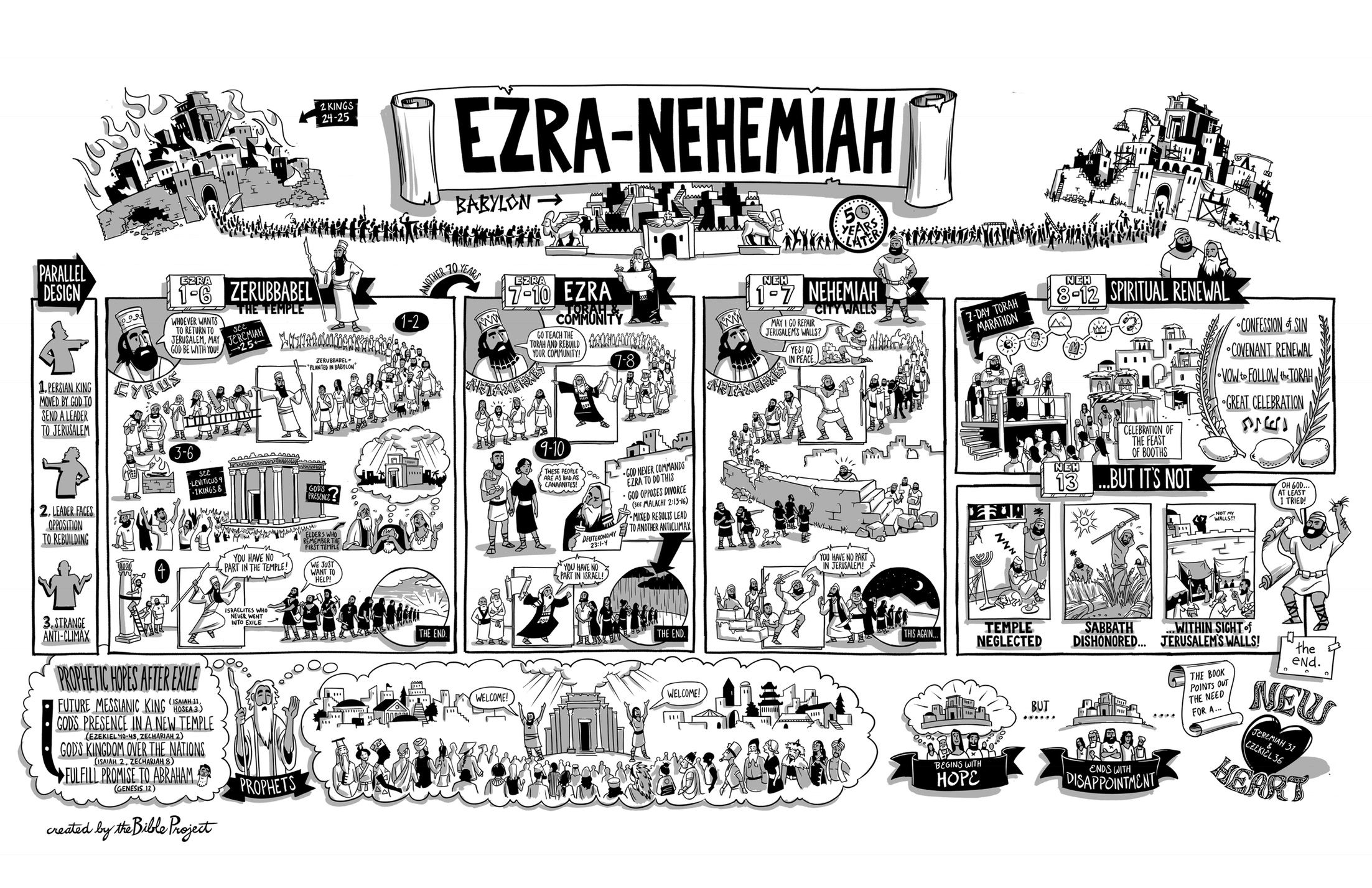 The Bible Project The Books Of Ezra And Nehemiah Poster