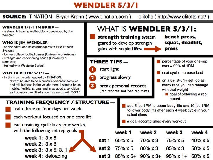 wendler's 531 infographic - Google Search | Fitness & Training