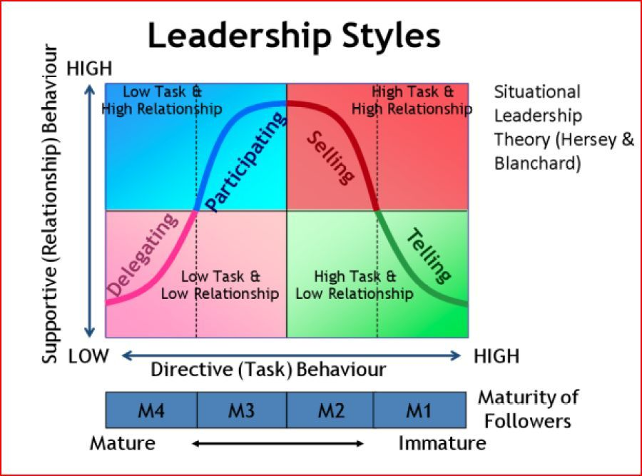 leadership styles essay Leadership style essay leadership can be defined as the ability to lead or an act of leading this activity can be in different forms such as ability to lead a company, a family or a group of people and also the ability to lead a nation.
