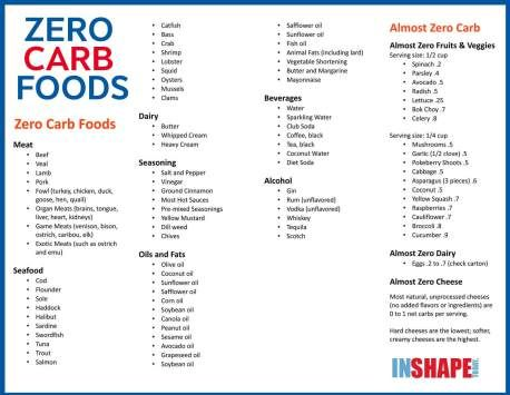 43 Zero Carb Foods + Six Tips For Eating Zero Carb - InShapeToday