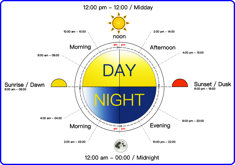 Day / Night | Learn english, English vocabulary, Telling time in english