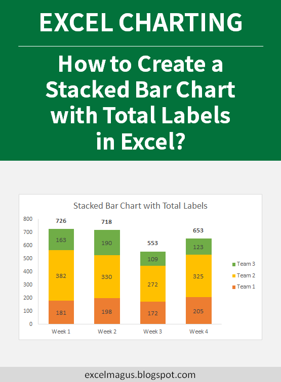 Excel Charting How To Create A Stacked Bar Chart With Total Labels In Excel Excel Magus Chart Bar Chart Labels