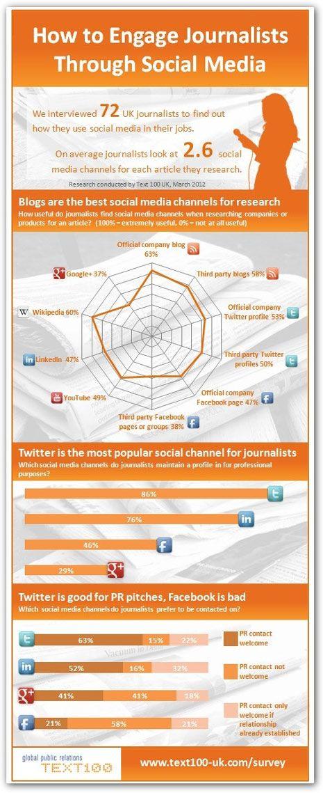 Los #periodistas y las redes sociales #SocialMedia #Infografia Vía @MKDirecto