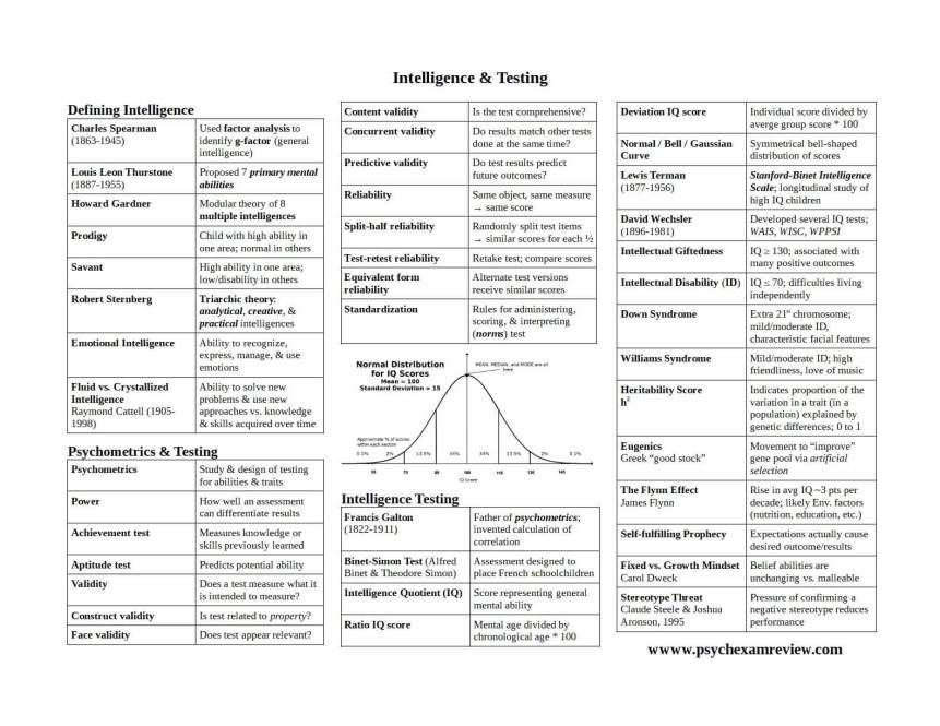 Intelligence & Testing Knowledge Organizer (With images