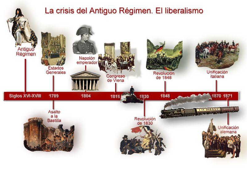 Resultado De Imagen De Eje Cronológico Antiguo Régimen Absolutismo História História Geral