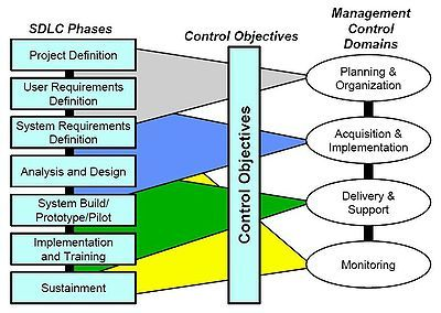 Systems Development Life Cycle Systems Development Life Cycle Software Development Life Cycle Development Life Cycle
