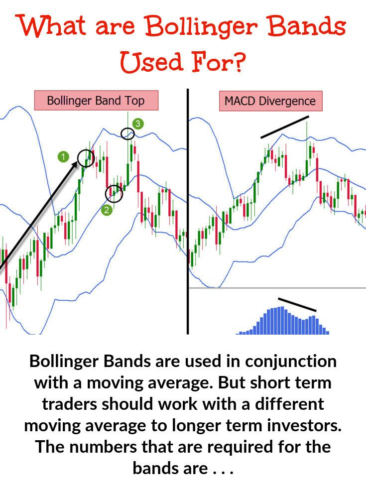 Bollinger Band Trading Technical Analysis Charts Band Trading