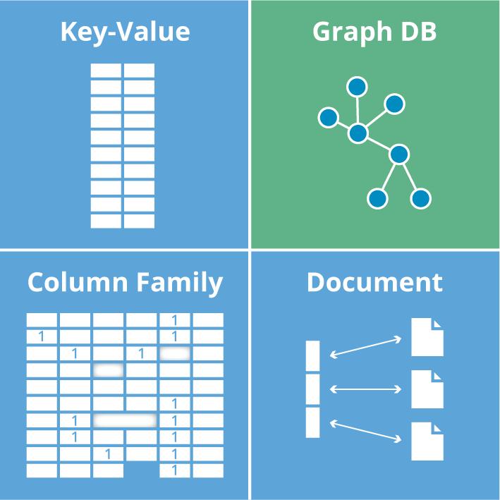 انواع دیتابیس های NoSQL
