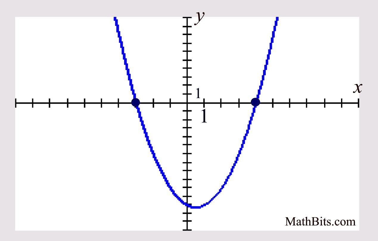 Quadratic Equation Graph No Solution