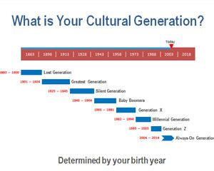 What Is Your Cultural Generation Is A Free Timeline Template That