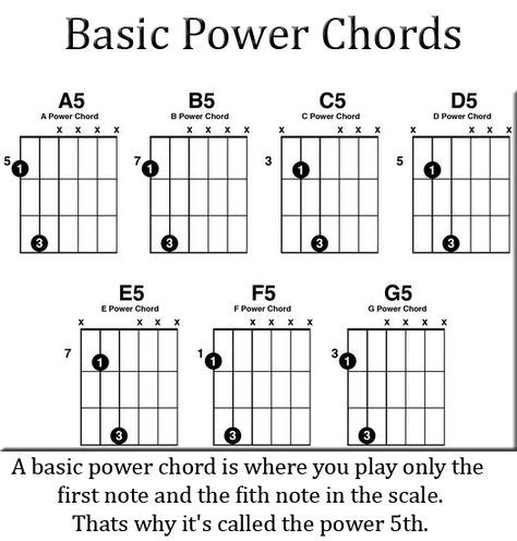 Contemporary D5 Chord Motif - Basic Guitar Chords For Beginners ...