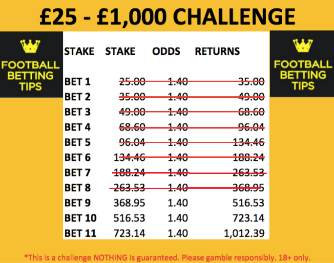 betting challenge