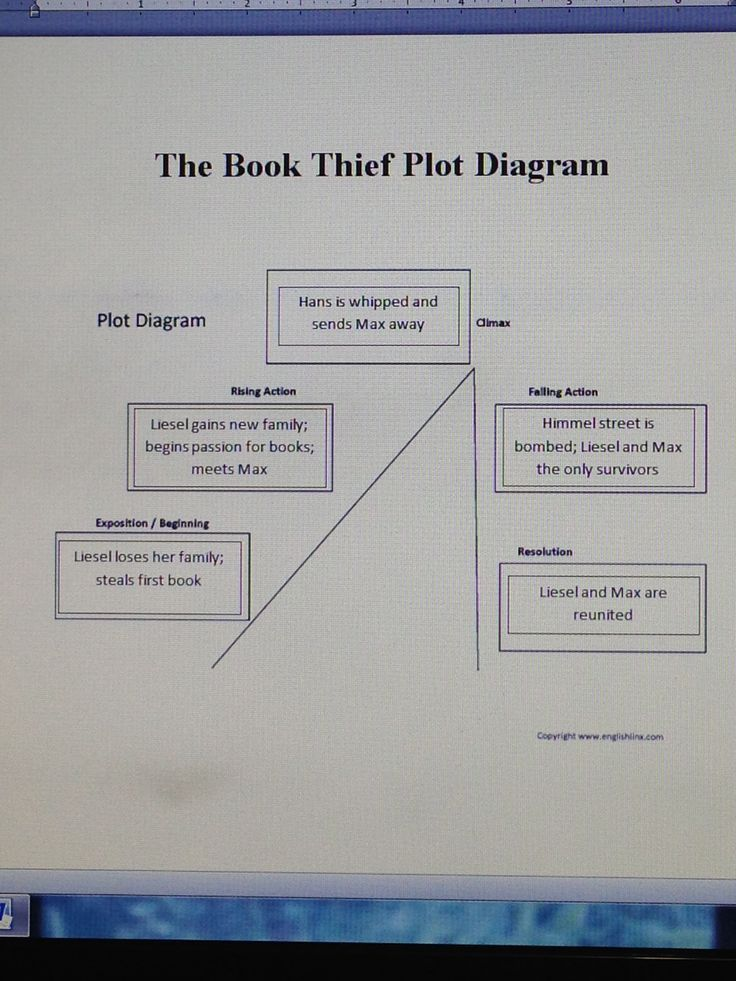 Plot Diagram For The Book Thief Ongaro Wiper Motor Wiring This Is A That I Have Found