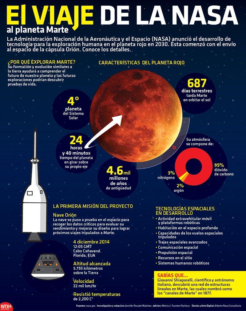 La Nasa Anunció El Desarrollo De Tecnología Para La Exploración Humana En Marte P Ciencia Y Conocimiento Caracteristicas De Los Planetas Ciencias De La Tierra