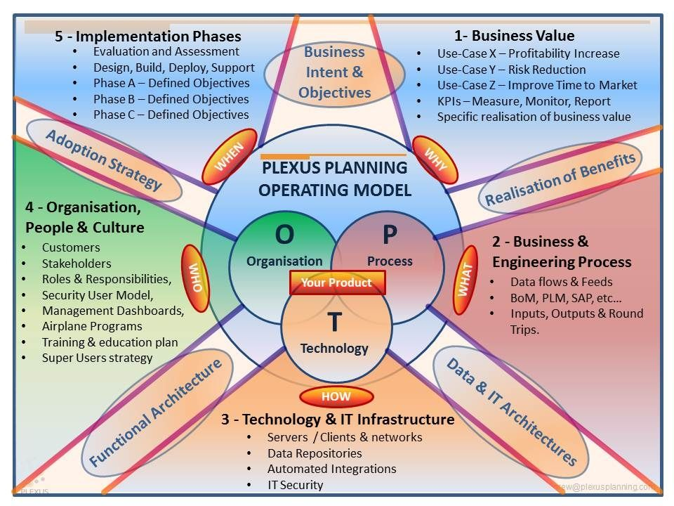 Operating Model Template. cloud operating model design. the 20 ...