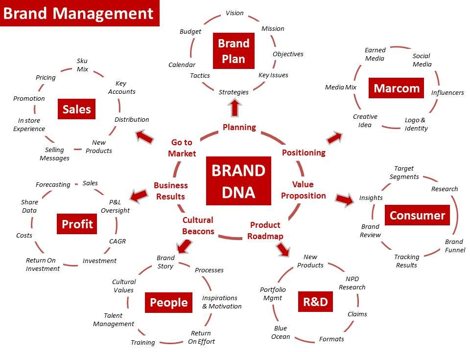 Brand Strategy - great post with several examples and visuals ...